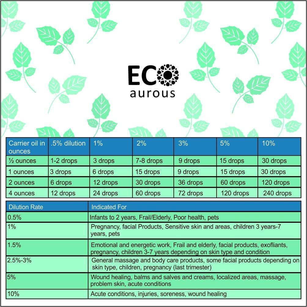 Buy Betel Leaf Oil 100% Natural & Organic Piper Betle Essential Oil Online - Eco Aurous